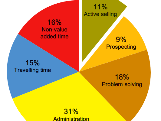 How Sales Time Is Spent - Alexander Proudfoot