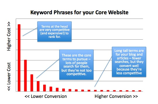Core Keywords for your Website