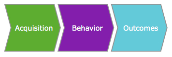 Acquisition, Behavior, Framework
