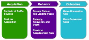 Metrics for a marketing framework: Acquisition, Behavior, and Outcomes