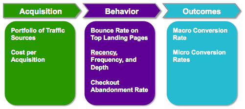 Metrics for Acquisition, Behavior, and Outcomes
