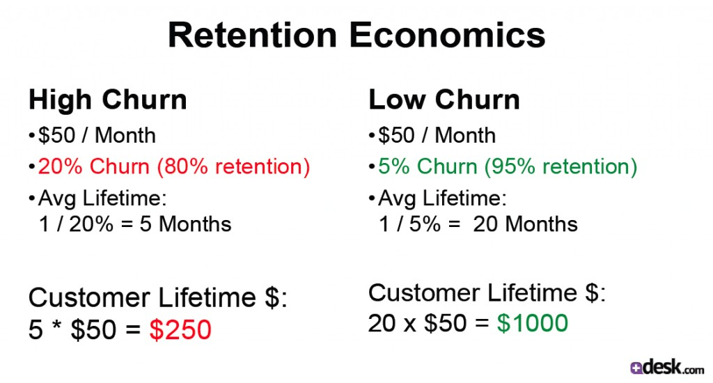 Economics of Customer Lifetime Value