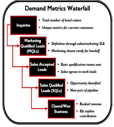Use the SiriusDecisions Demand Waterfall to improve your sales forecast.