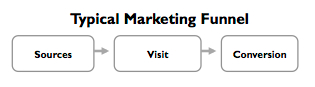 Typical Marketing Funnel
