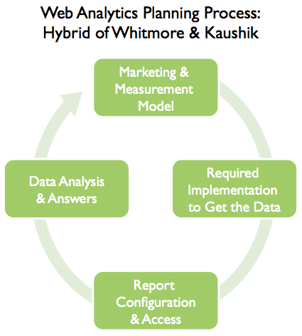 Hybrid Web Analytics Planning Process