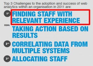 Analytics staffing, a top challenge to adoption and success of web analytics