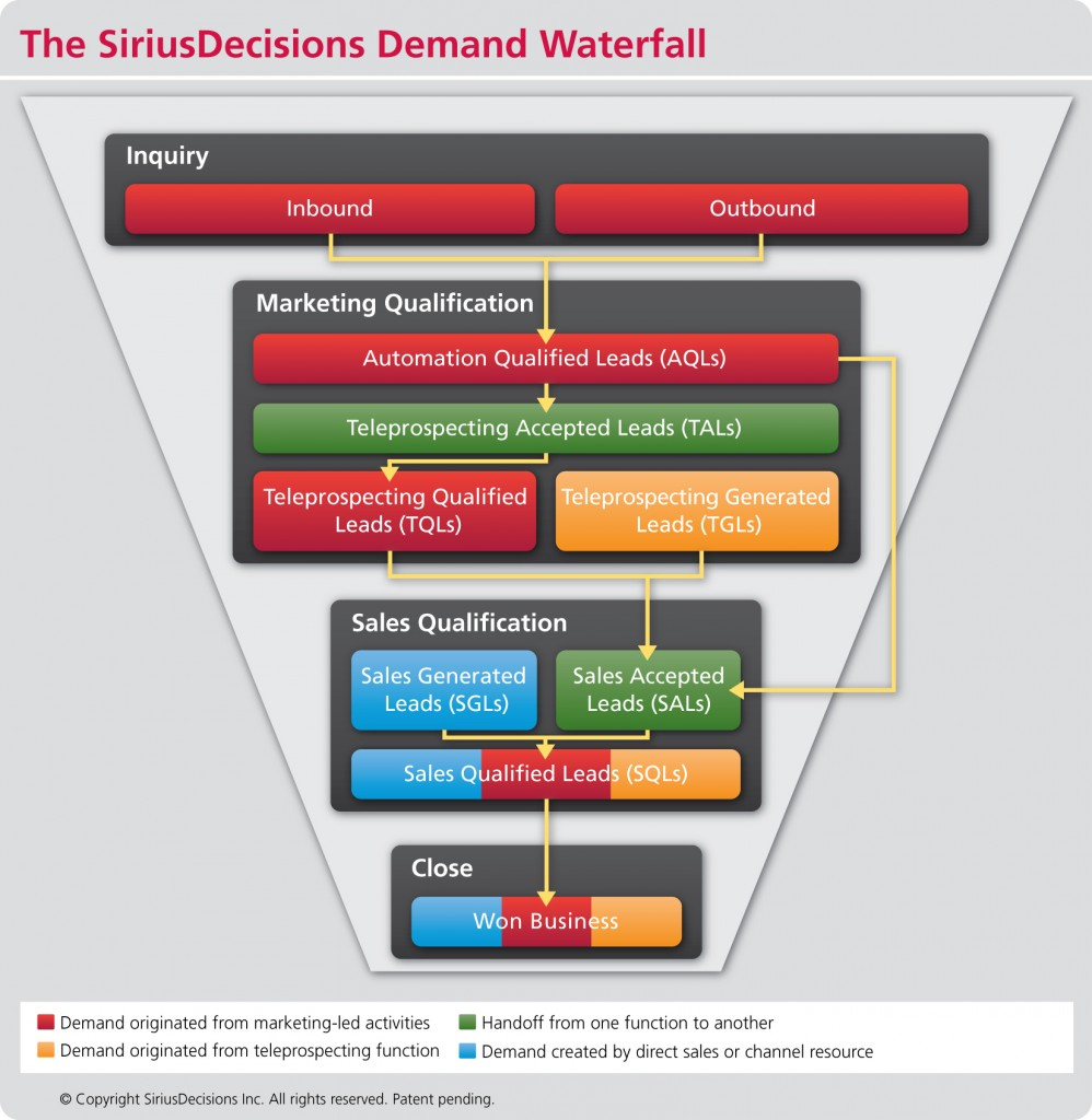 SiriusDecisions upgrades the Demand Waterfall
