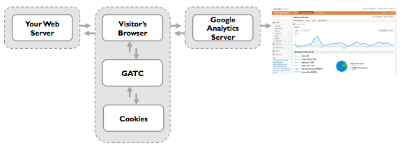 Google Analytics flow of information