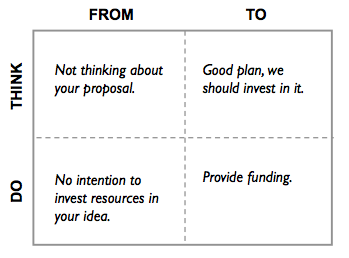 Use the From-To, Think-Do matrix to tell your analytics story