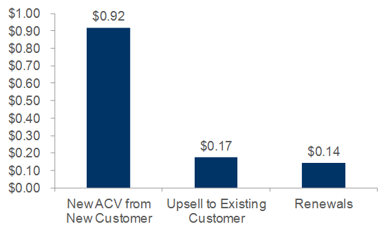 SaaS Upsells Renewals 2013