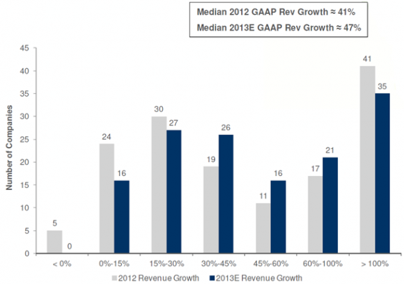 SaaS 2013 Growth Rates