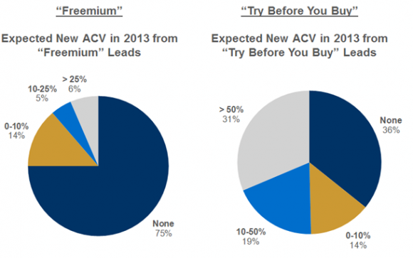 Saas Fremium vs Try First