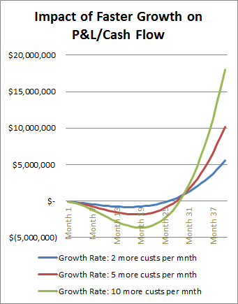 Skok: Faster Growth and Cash Flow