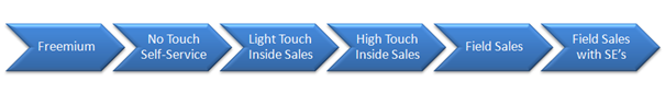 David Skok: Sales Complexity Spectrum