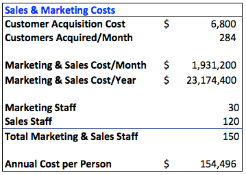 Sales & Marketing Costs