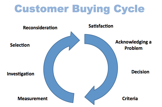 Robert Jolles - Customer Buying Cycle