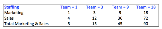 Staffing by Team Size