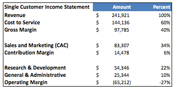 2013 Single Customer Income Statement