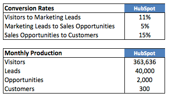HubSpot Conversion Rates and Monthy Production