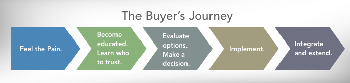 Buyers Journey