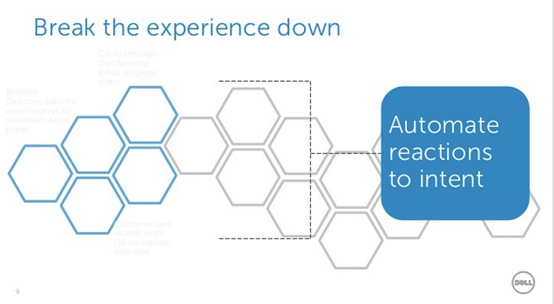 Dell - Break down the experience