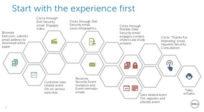 Dell - Start with experience