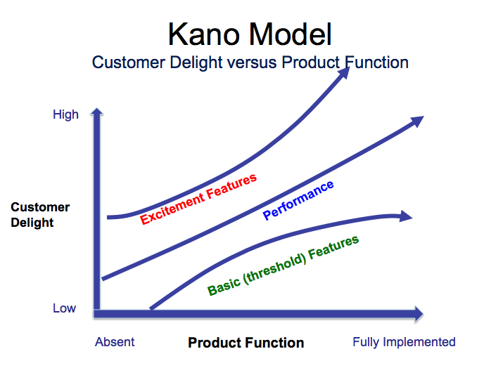 Kano-Model-Prioritization