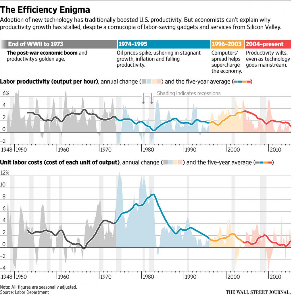 The Efficiency Enigma