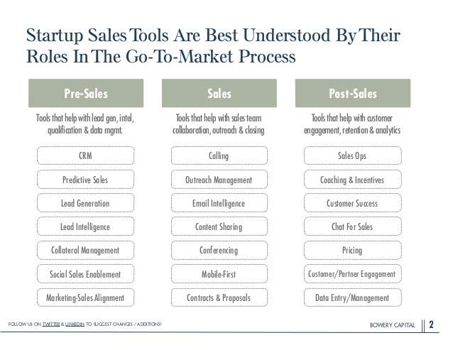 The 2015 Ultimate Guide To Startup Sales Tools