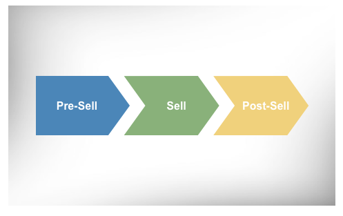 Three-Stage Sales Cycle