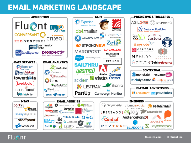 Fluent Email Marketing Landscape