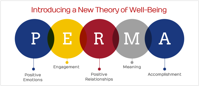 PERMA: Theory of Well-Being