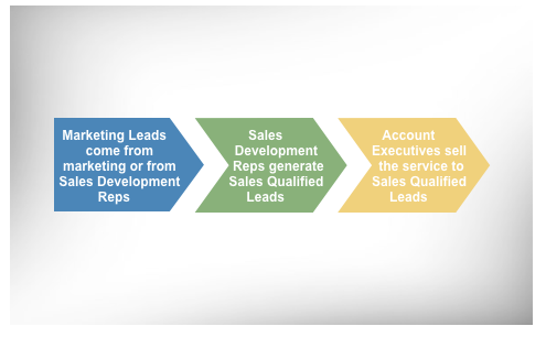 simple-sales-process