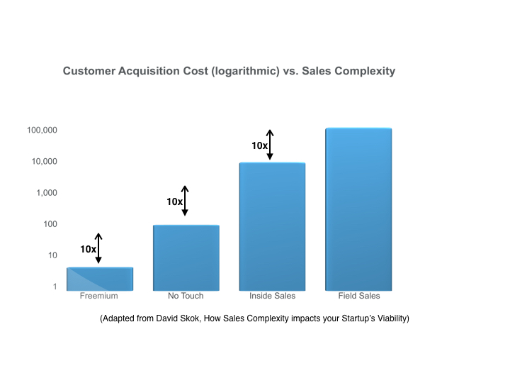 David Skok - CAC vs. Sales Complexity