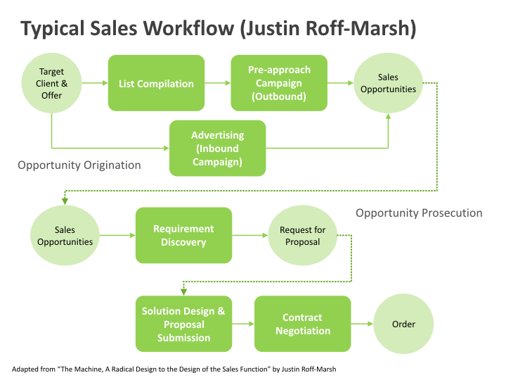 Roff-Marsh - Sales Workflow