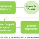 The Indicative Proposal, a Useful Tactic Early in the Sales Cycle