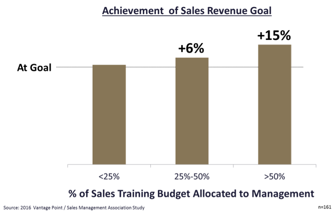 sales-training-budget