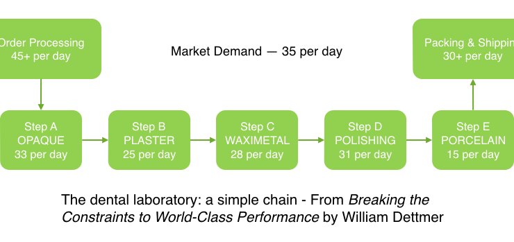What Happens When Your Production Rate Exceeds Market Demand?